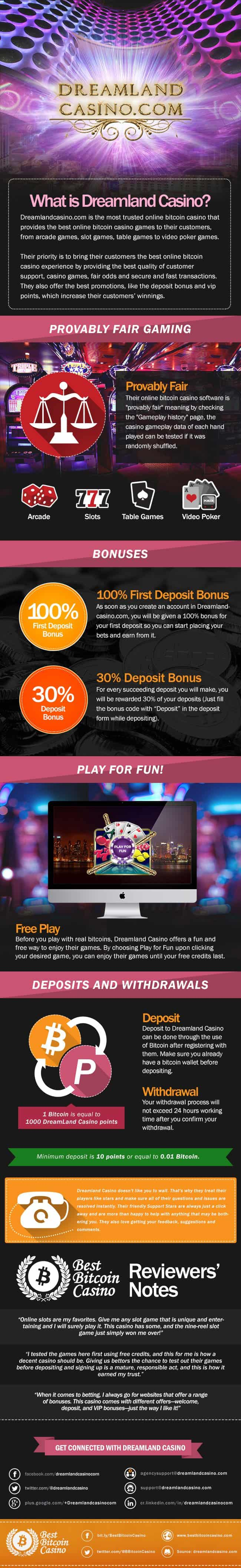 Dreamland Casino Infographic