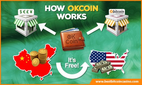 How OKCoin Works