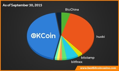 OKCoin Bitcoin Exchange