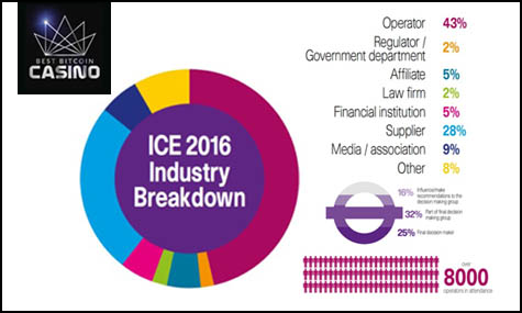 ICE 2016 Industry Break Down