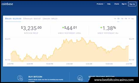 Bitcoin trades above $3,000 on Coinbase
