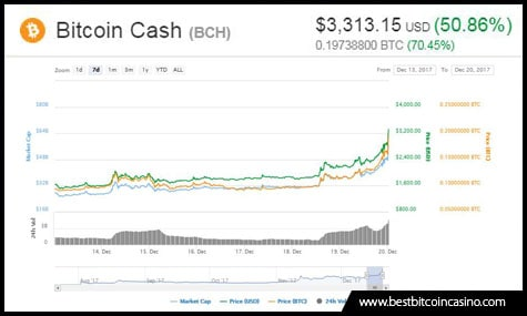 Bitcoin Cash price reaches $3,500