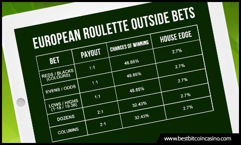 European Roulette Outside Bets