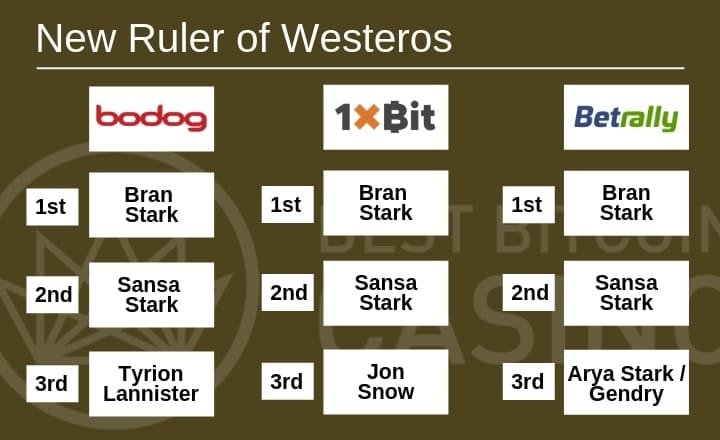 Who Will Rule Westeros