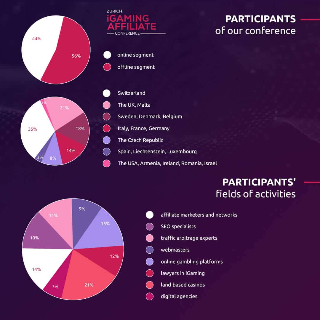 Zurich iGaming Affiliate Conference 2019 Infographic