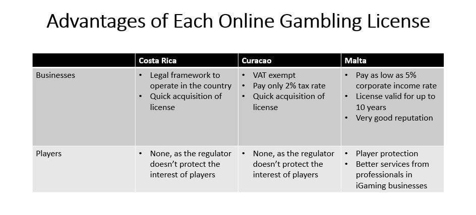 Advantages of Each Online Gambling License Table