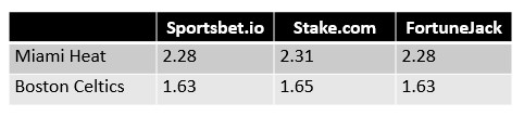 NBA Eastern Conference Finals Game 4 Odds