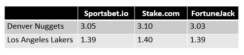 NBA Western Conference Finals Game 4 Odds