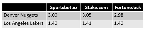 NBA Western Conference Finals Game 5 Odds