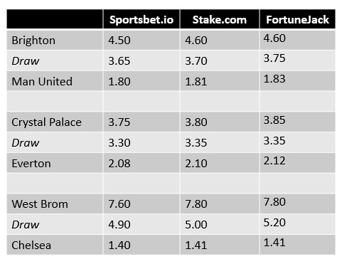 Odds To Win Premier League 2021