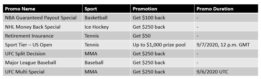 Stake.com Sports Promotions